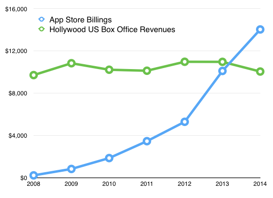 appstore-hollywood