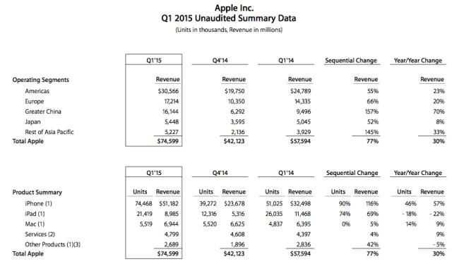 data-q1-2015