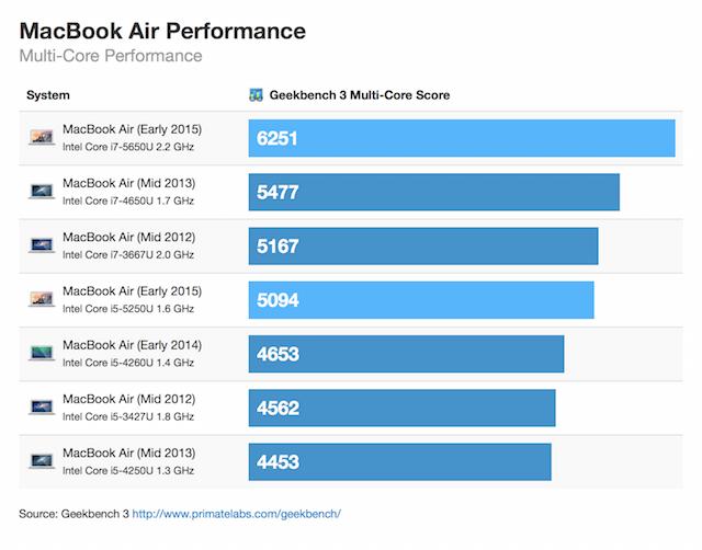 macbookair2015benchmark