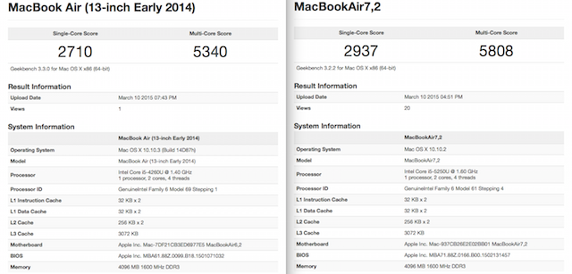 mba132015vs2014geekbench