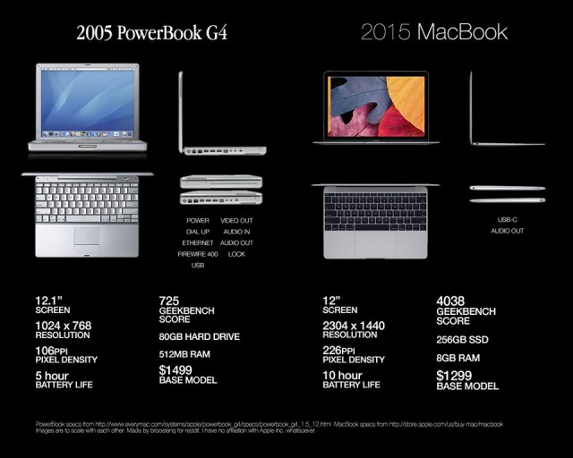 PowerbookG4-vs-MacBook