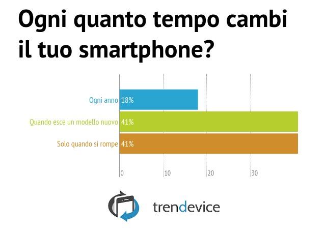 Q7---Ogni-quanto-tempo-cambi-il-tuo-smartphone