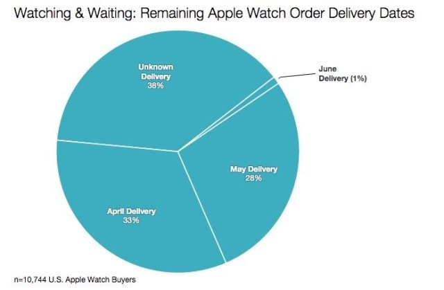 apple-watch-ordini