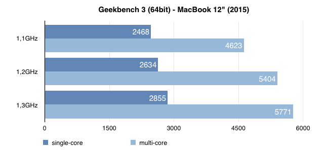 macbook-geekbench3