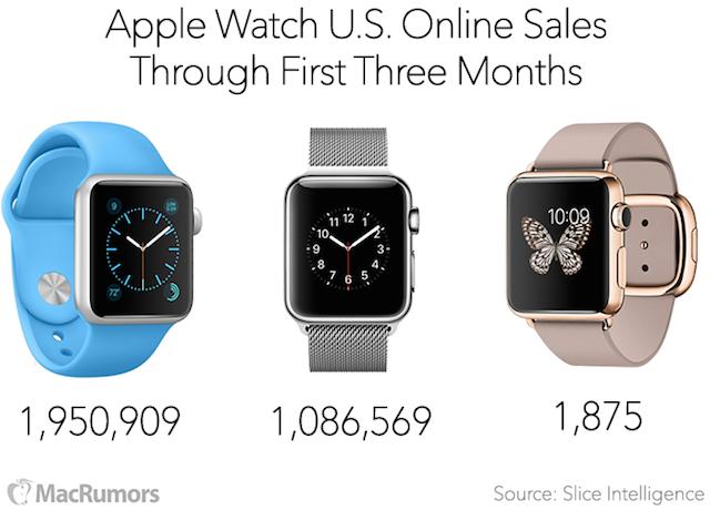 Apple-Watch-vendite-3-Mesi-Slice