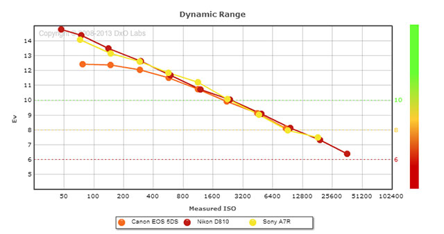 dynamic-range-5ds