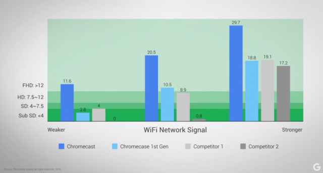 chromecast-performance-wifi