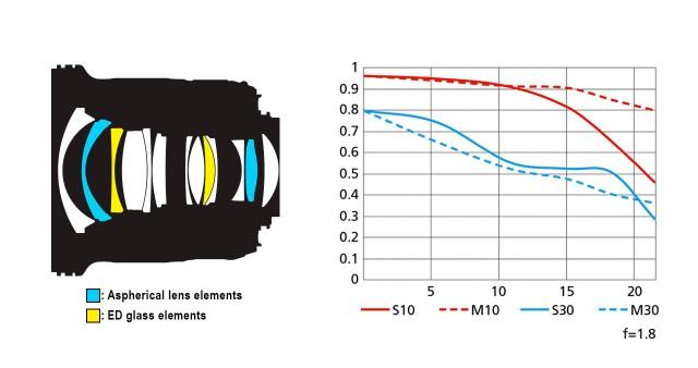 Curva mtf Nikon 20mm e schema ottico