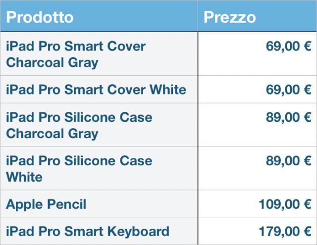Prezzi accessori iPad Pro