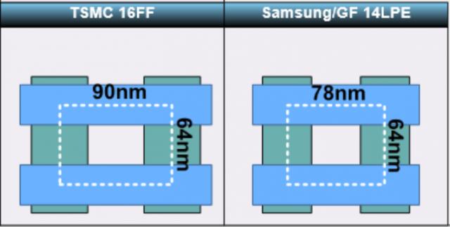samsung-14nm-vs-tsmc-16nm