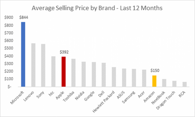 Average-Selling-Price-by-Brand--1041x630