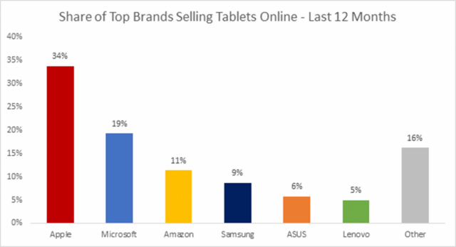Share-of-Top-Brands-Selling-Tablets-Online-1050x570