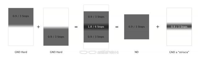 Trucco per filtri GND reverse