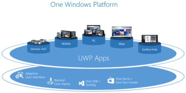 Windows-Unified-Store