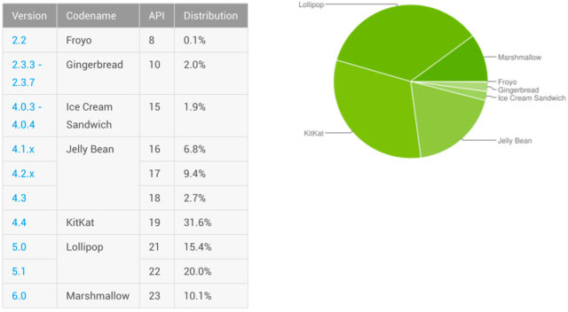 android-versions-june-2016