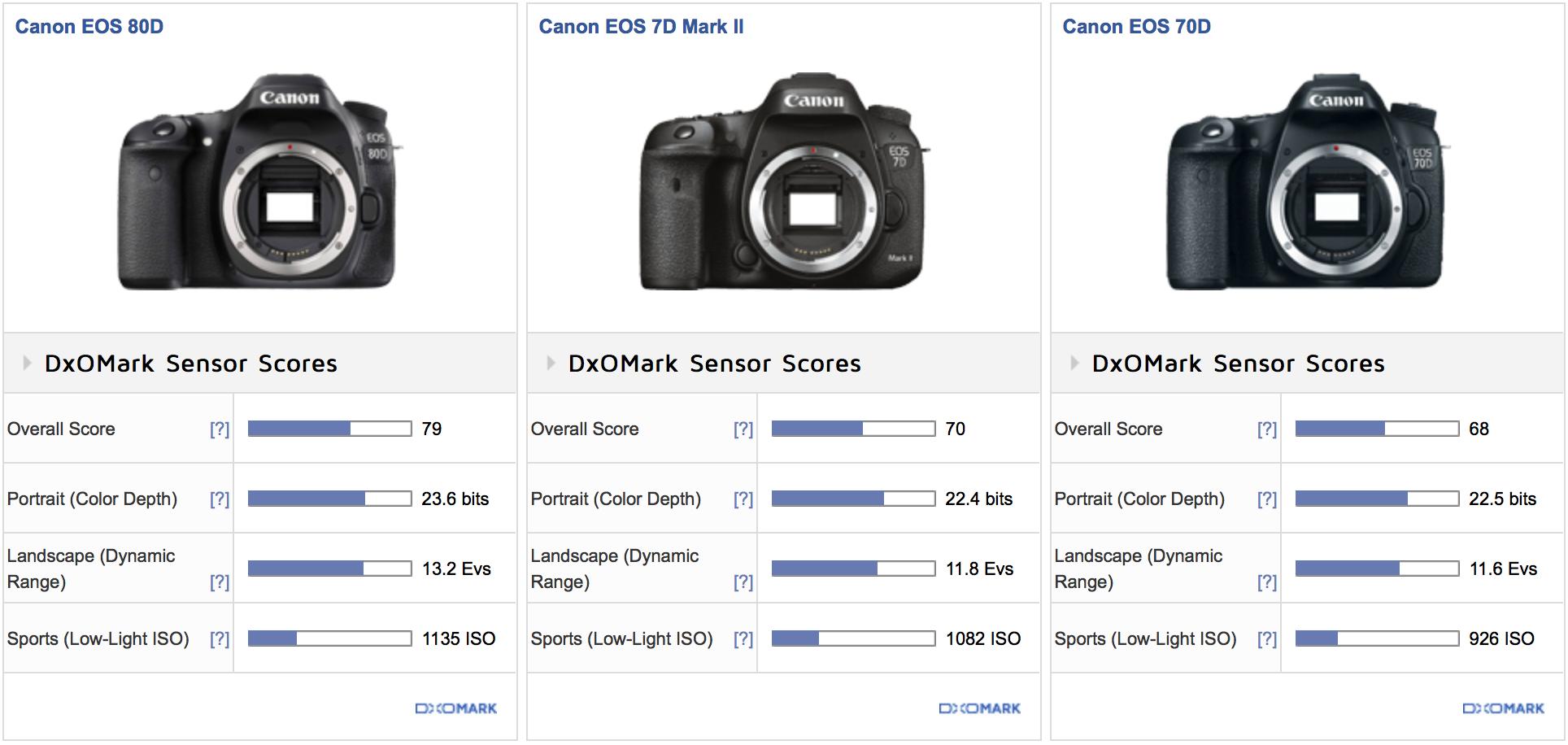 canon-80d-dxomark