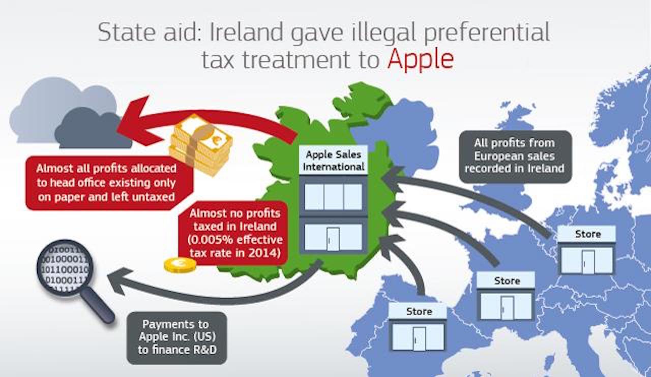 Apple, la Commissione Europea e l'Irlanda: cosa sta succedendo?