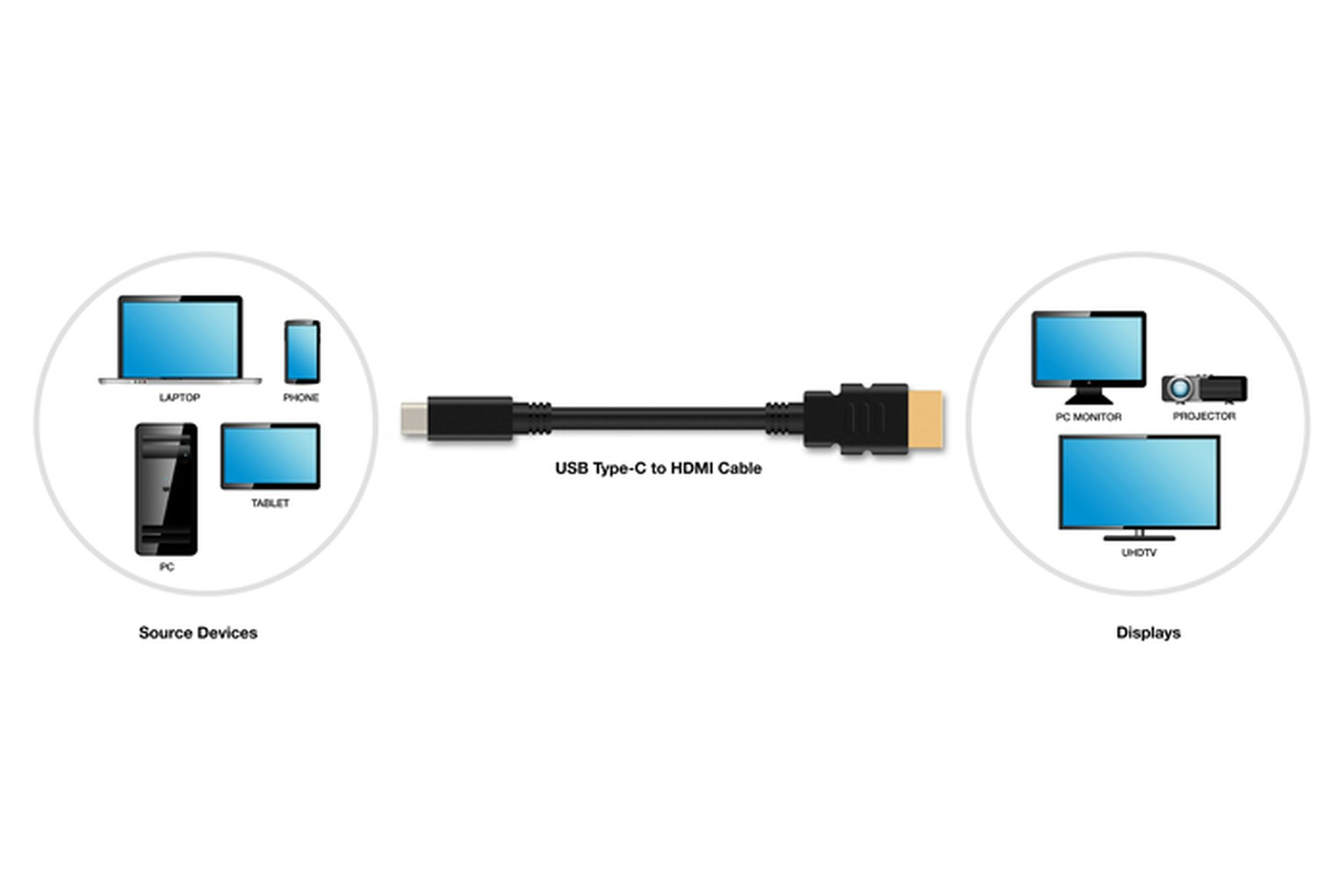 USB-C e HDMI su un unico cavo, da oggi è possibile