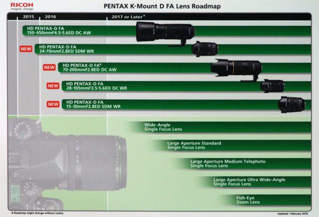 lens-roadmap