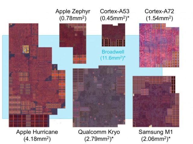 apple-a10-compared-to-others