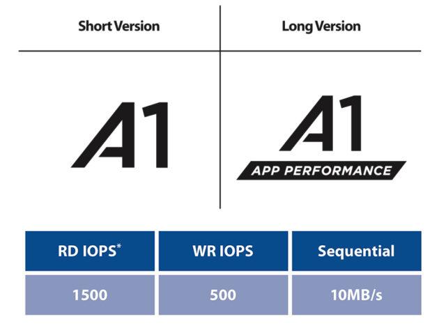 sd-a1-performance-app