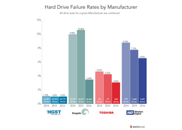 drive-stats-2016-q1-failure-by-mfg