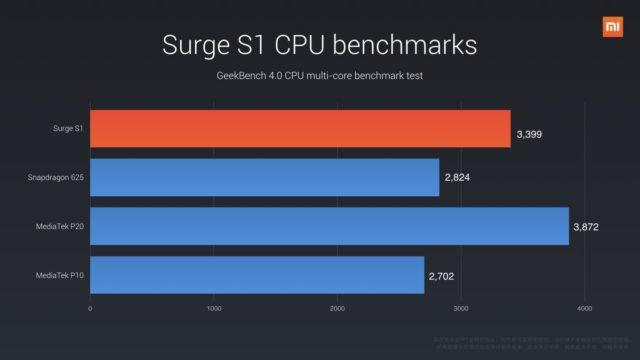 surge-s1-cpu-bench