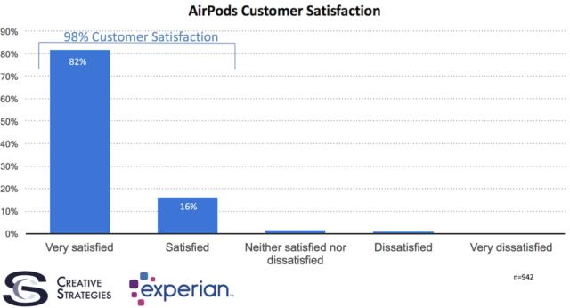 airpods-soddisfazione