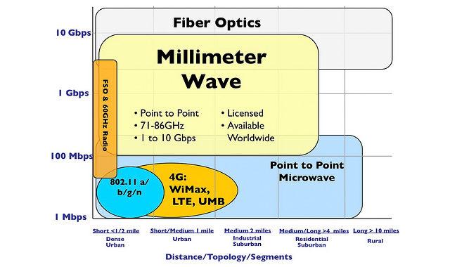 millimeter-wave