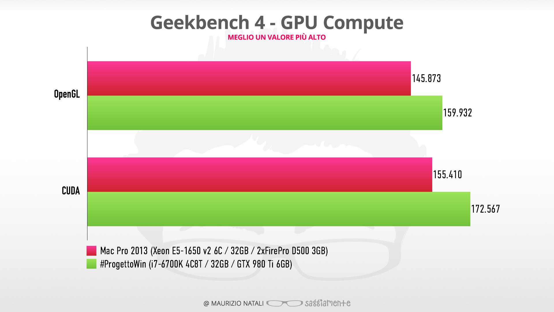 progettowinitx-benchmark-gpu