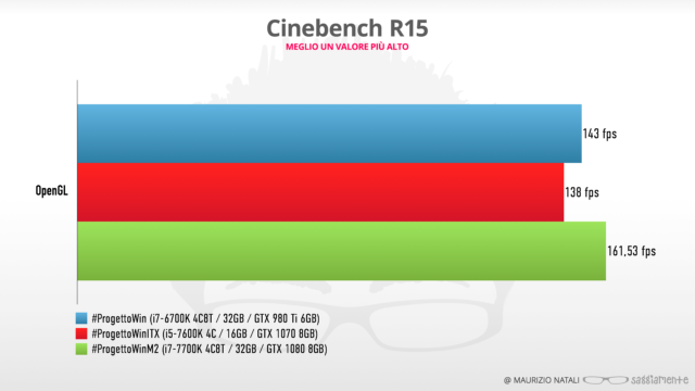 progettowin-m2-benchmark-cinebench
