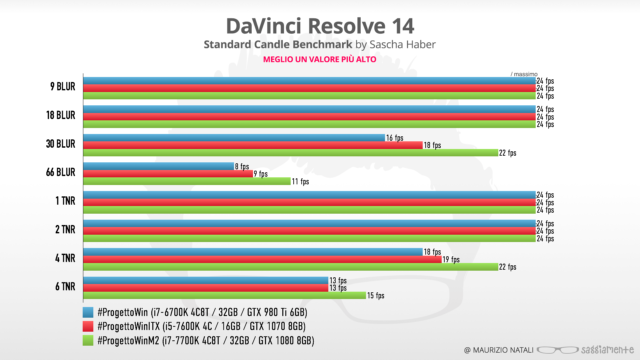 progettowin-m2-benchmark-davinci14