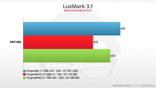 progettowin-m2-benchmark-luxmark