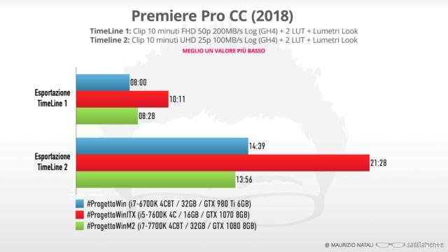 progettowin-m2-benchmark-premiere
