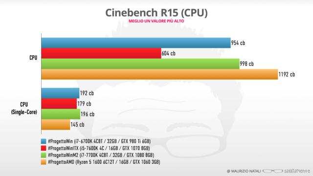 progettoamd-benchmark-cb15-cpu