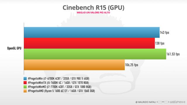 progettoamd-benchmark-cb15-gpu