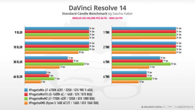 progettoamd-benchmark-davinci14