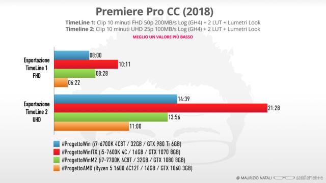 progettoamd-benchmark-premiere